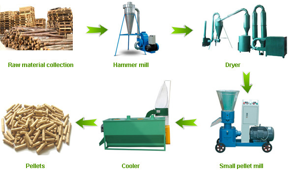 pellet line production process