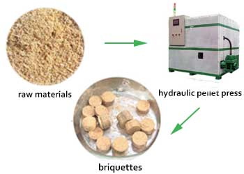 Hydraulic pellet press is used for pressing biomass briquettes