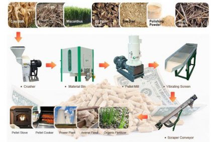 Factors affecting and extending the service life of straw pellet machine
